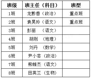 2018年武汉马房山中学新高一班型及师资整理