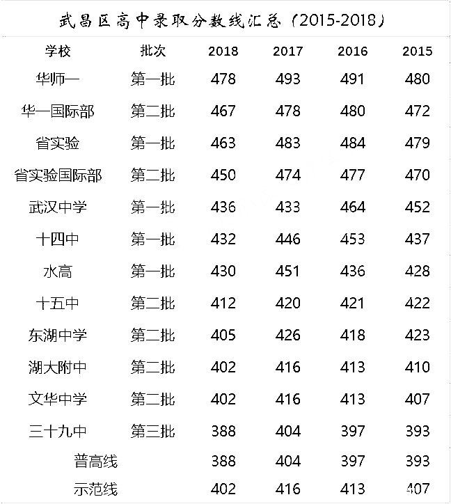 近4年武汉武昌区各高中录取分数线汇总表