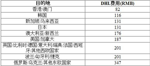 雅思额外成绩单11月1日停止国际平邮服务