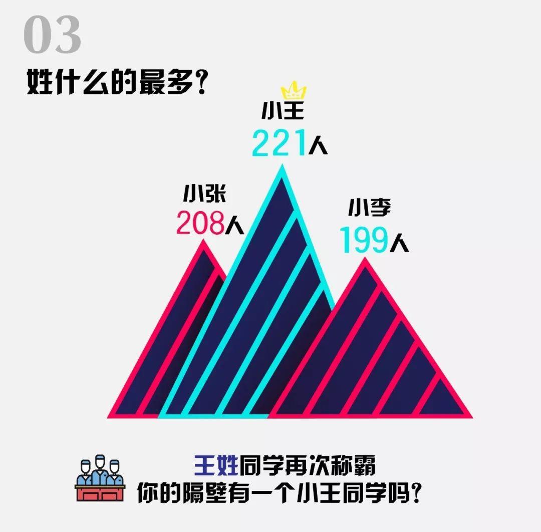 北京第二外国语学院2018年本科新生大数据出炉