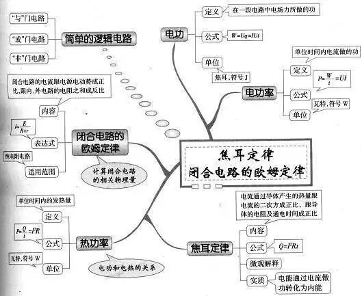 高中物理知识点总结焦耳定律思维导图-双师东方