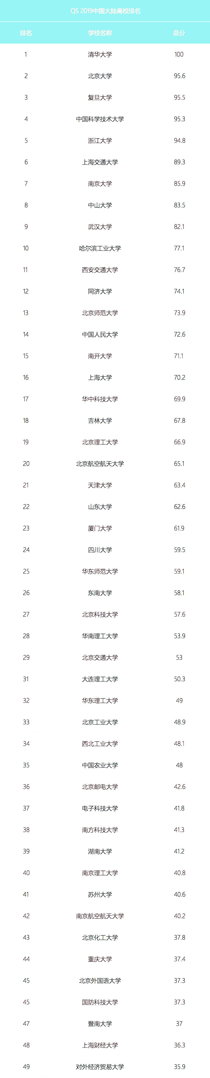 QS发布首个中国大陆排名,99所高校上榜!