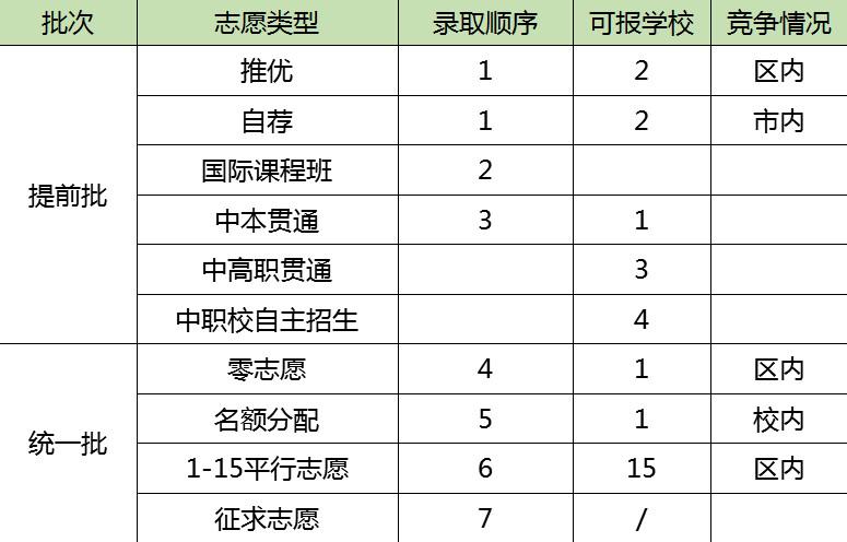 上海中考入学途径及录取顺序盘点