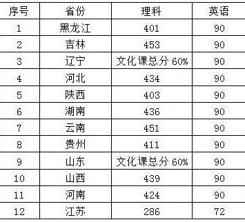沈阳航空航天大学民航招飞简章(高中生)