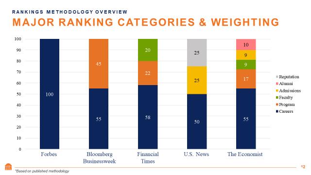 在《福布斯》、《商业周刊》、《金融时报》、《美国新闻与世界报道》和《经济学人》的商学院排名中,各项指标的比重对比