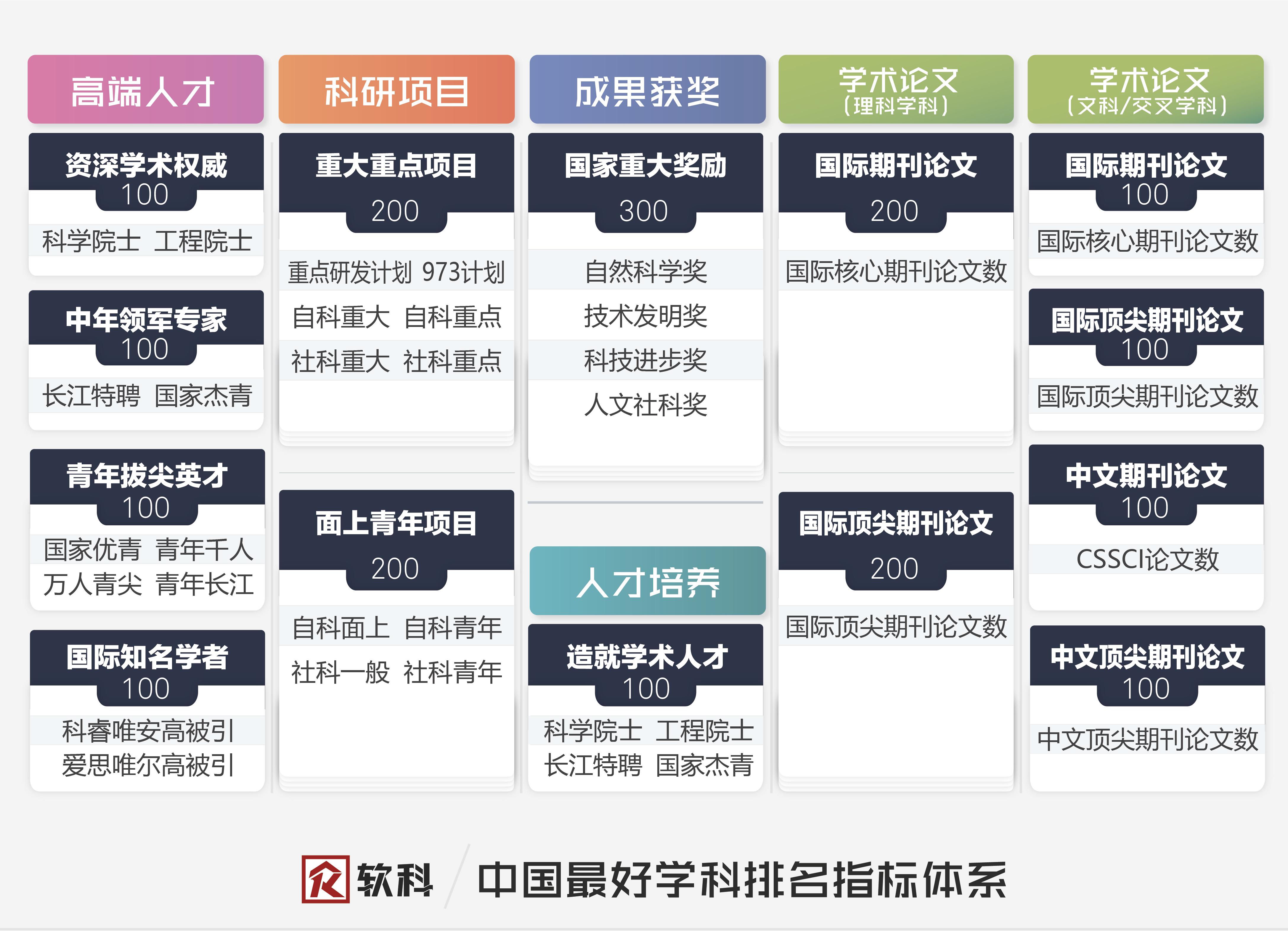中国最好学科排名-学科竞争力指数指标体系