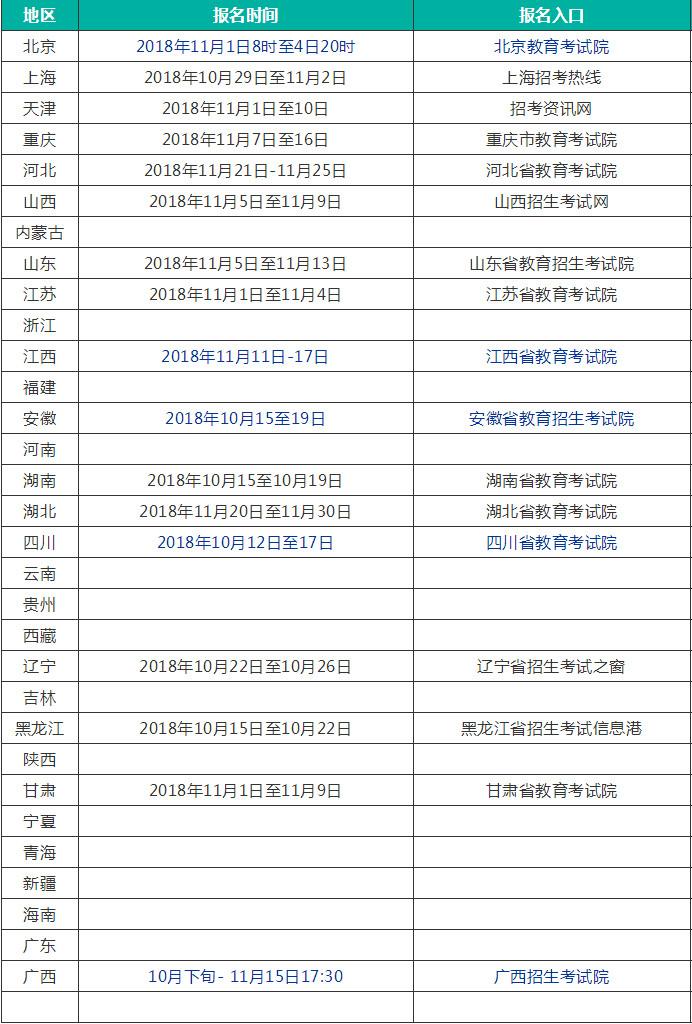2019各地高考报名时间及报名官网入口专题(汇总)