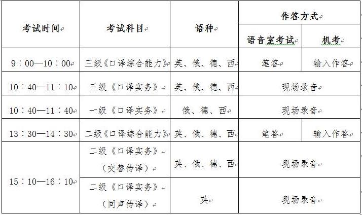全国翻译专业资格(水平)考试流程介绍