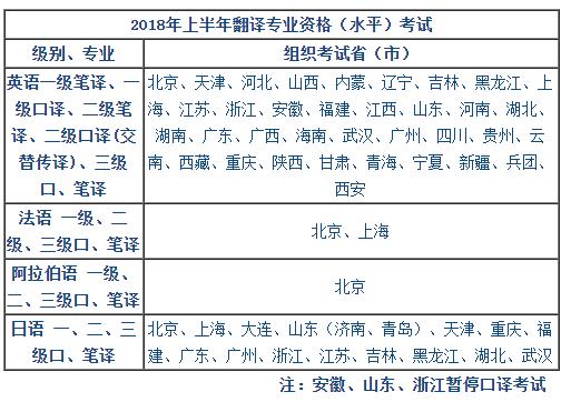 全國翻譯專業資格(水平)考試CATTI考點分布