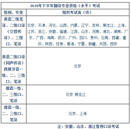 全国翻译专业资格(水平)考试CATTI考点分布