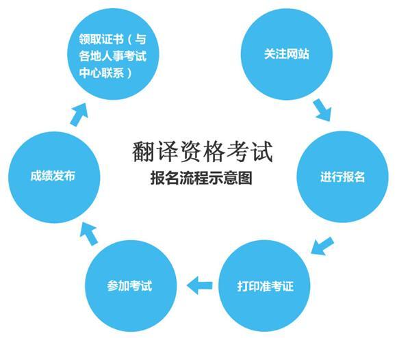 全国翻译专业资格(水平)CATTI考试报名流程