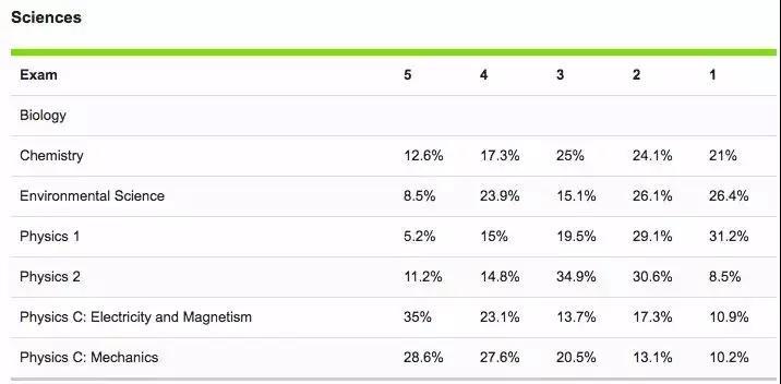 CB官方公布2018年中国考生AP成绩数据