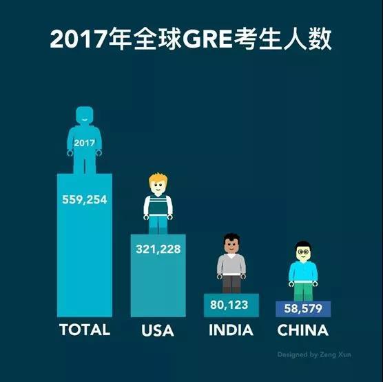 官方发布GRE报告 你给中国考生拖后腿了没