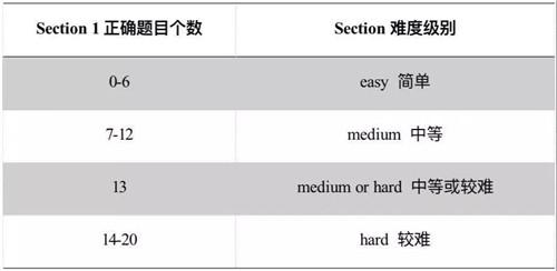 GRE Verbal考试结构及计分规则