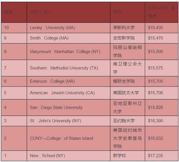 盘点全美学费最贵大学TOP10