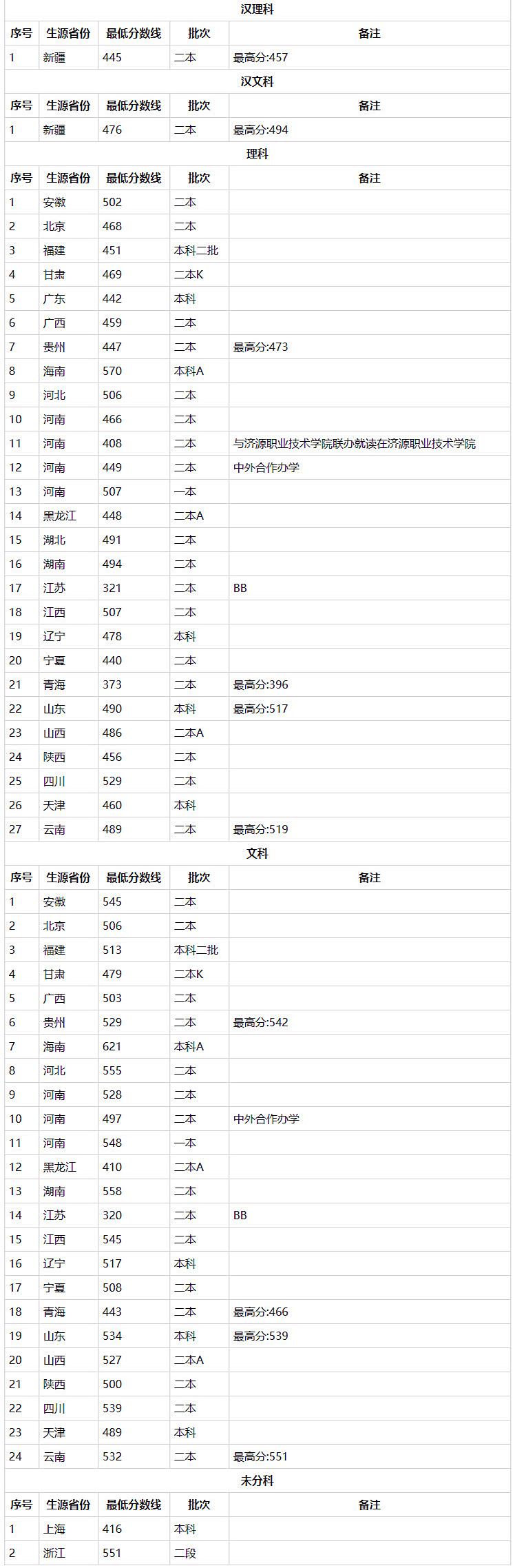 大学介绍:郑州轻工业大学简介