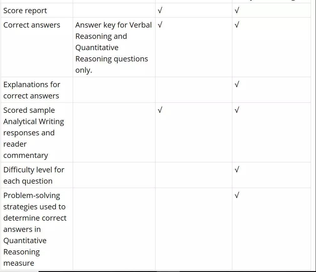 GRE两款官方模考软件有哪些区别