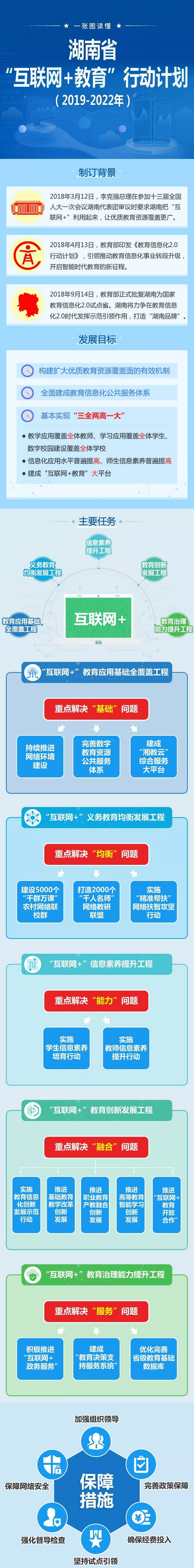 """本文就制定背景,发展目的、主要任务等多方面解读政策,让大家一张图读懂《湖南省""""互联网+教育""""行动计划(2019-2022年)》。"""
