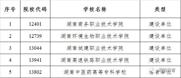 湖南省高等职业教育一流特色专业群和第三批卓越高职院校项目名单公布
