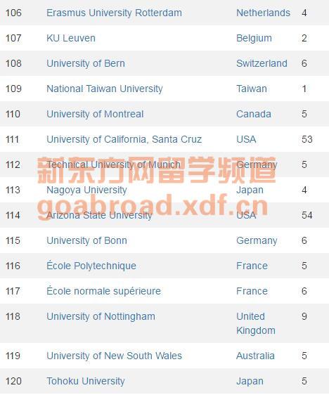 CWUR发布最新世界大学排名 北大清华断崖式下跌