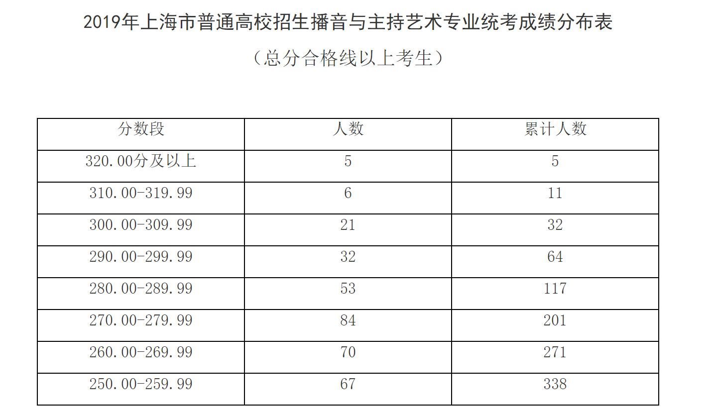2019年上海高考艺术类各专业统考分数线确定