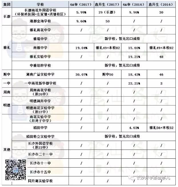 2019中考:微机派位如何填志愿?雨花区初中学校汇总!
