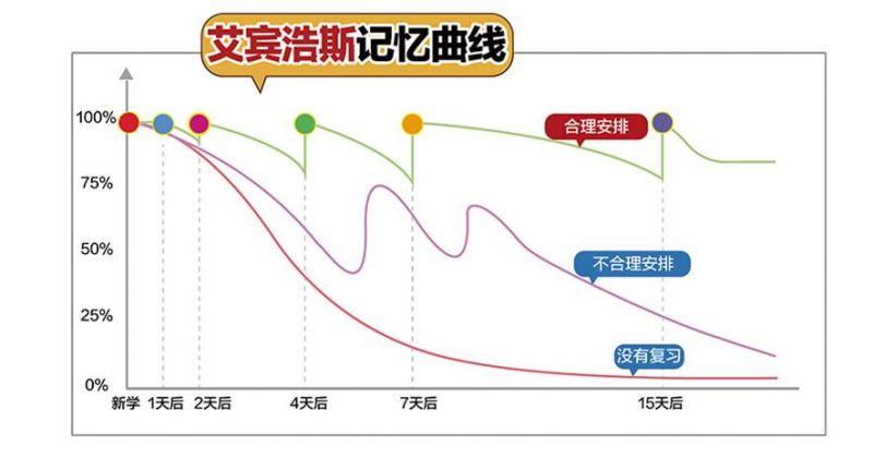 艾賓浩斯記憶曲線