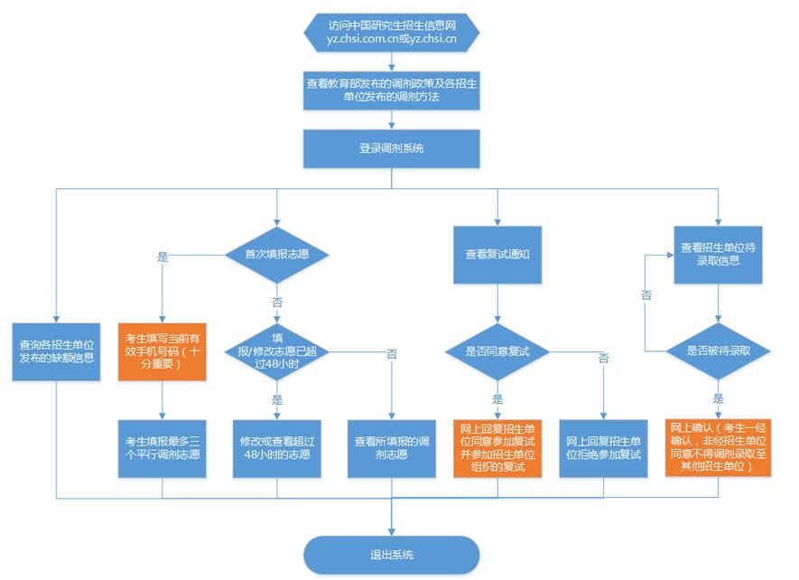 2019考研调剂流程详细解读