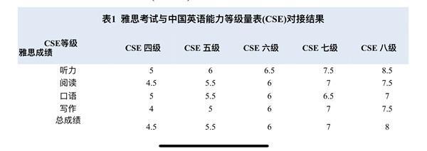 中国英语能力等级量表与雅思完成对接 量表八级对应雅思8分