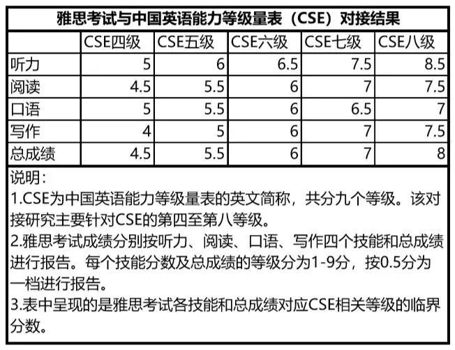 雅思与中国英语能力等级量表(CSE)分数换算