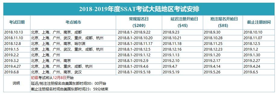2018-2019学年SSAT考试安排