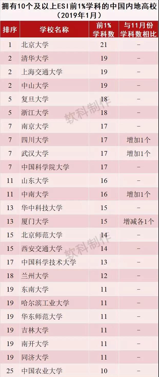 2019年1月ESI中国内地高校综合排名百强出炉