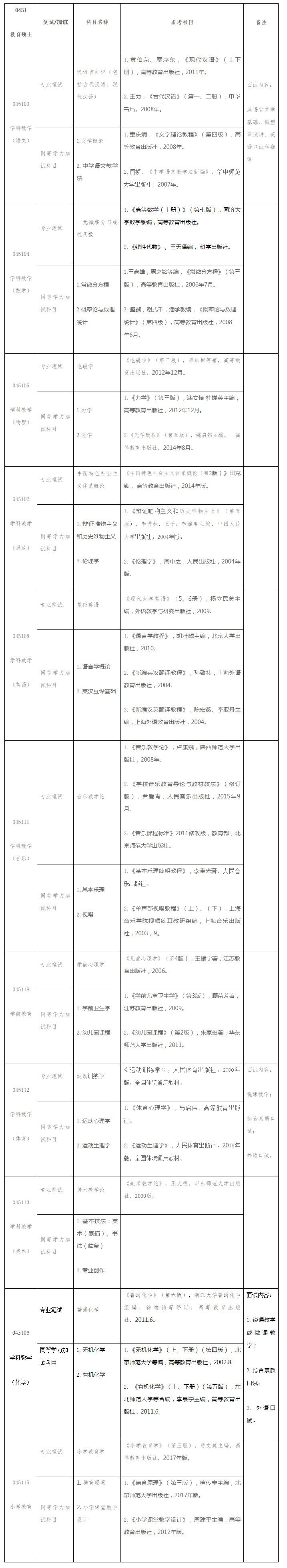 2019洛阳师范学院考研教育硕士复试参考科目