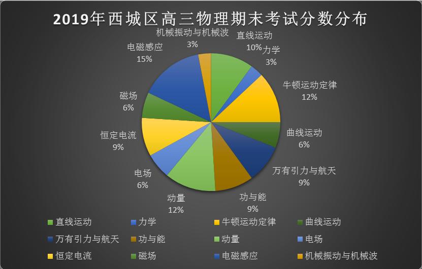 新東方:2019北京西城區高三期末物理考試整體評析