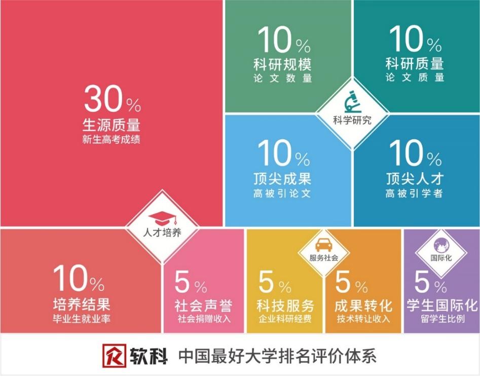 软科中国最好大学排名评价体系
