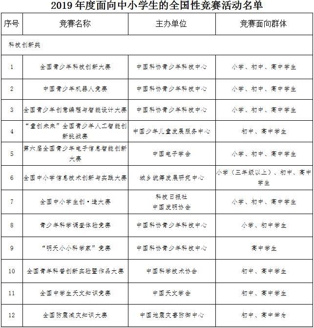 2019长沙小学初中学生可以参加哪些竞赛比赛?