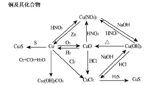 高考化学知识点:金属、非金属元素及其化合物的相互转化框架图
