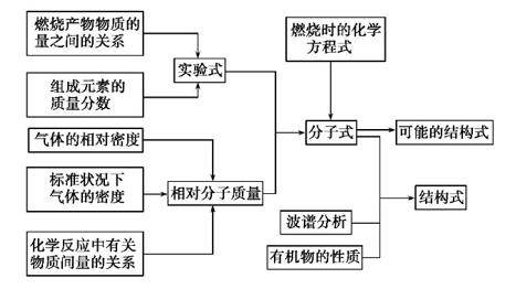 湖南高考化学知识点:有机物的组成和结构