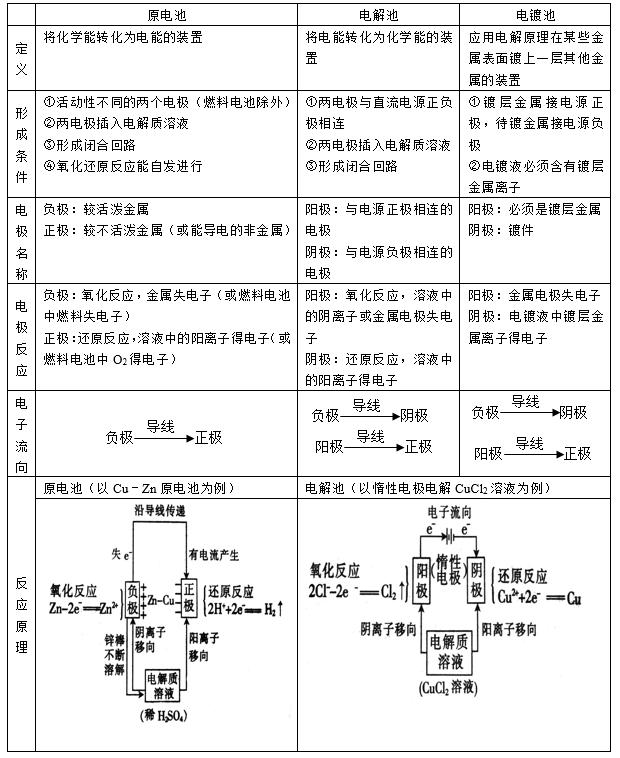 湖南高考化学知识点:电化学原理的应用