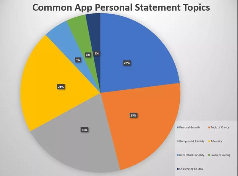 2019-2020美国大学申请系统Common App最新文书题目