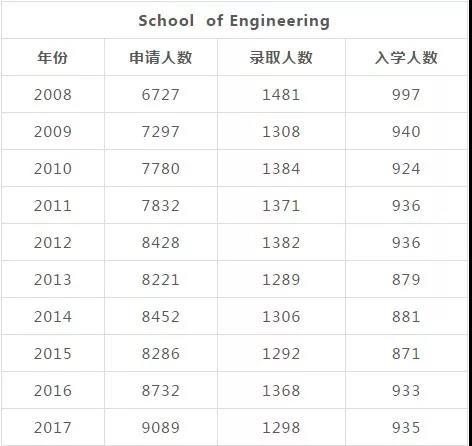 麻省理工学院近十年录取率曝光(学院细分版)