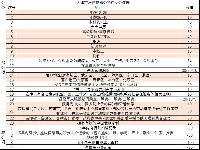 天津积分落户政策,天津高考