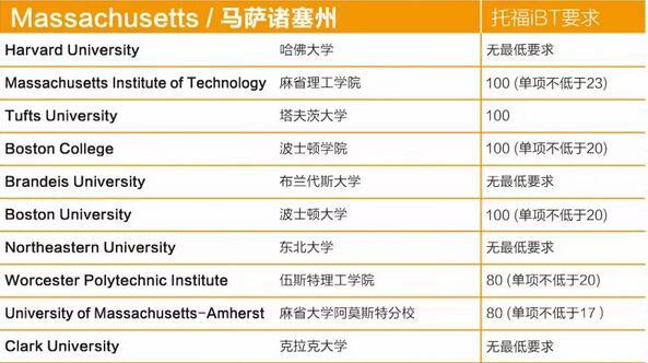 美国大学Top100托福录取分数要求