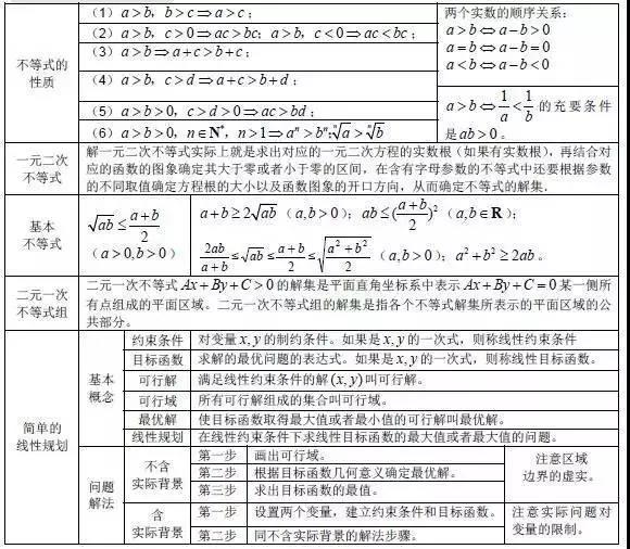 高中数学公式大全:不等式,线性规划图片