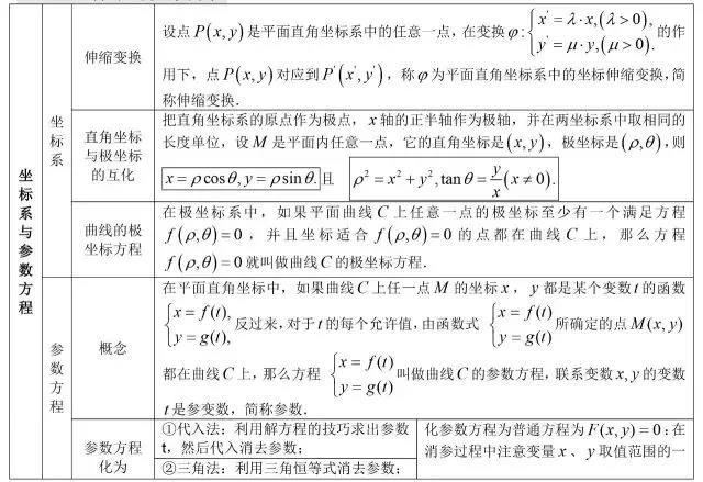 高中数学公式大全:坐标系与参数方程