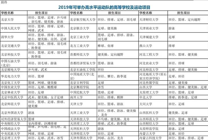 教育部公布2019年可举办高水平运动队的高校及运动项目名单