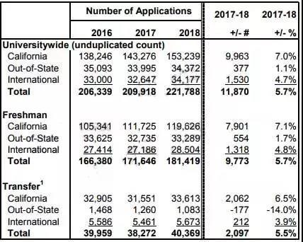 加州大学申请人数下降 过去几年录取情况一览
