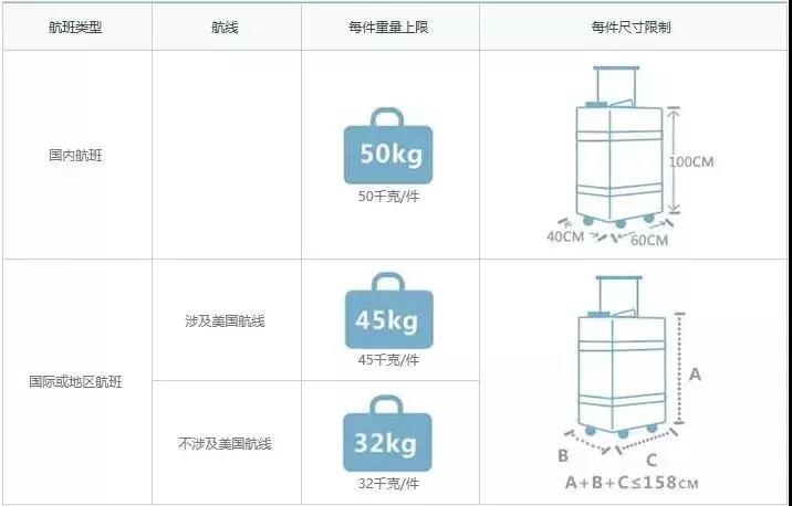 留學必備:2019年各航空公司行李規定變化