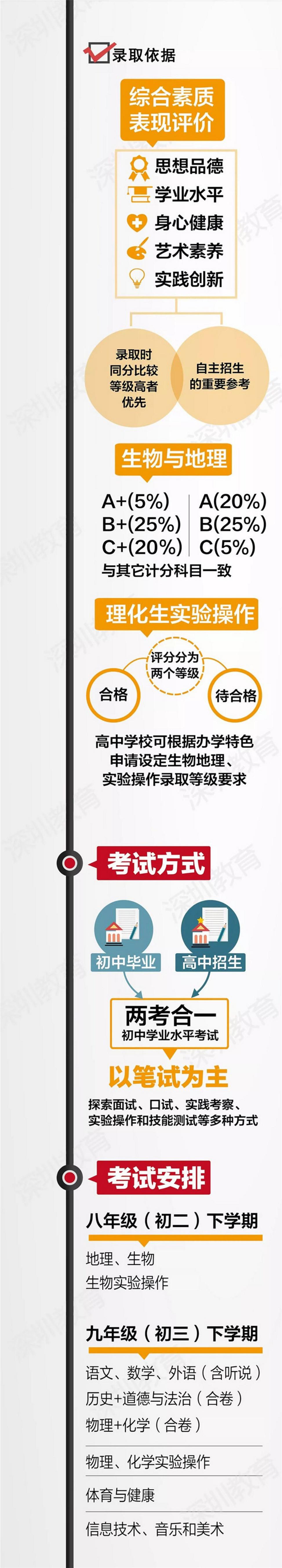 2019深圳中考改革新政策实施意见公告(?#35745;?#29256;)