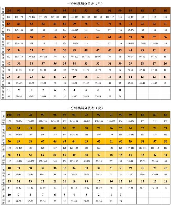 2019惠州中考亚博体育考试评分标准发布(一分钟跳绳)